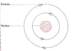 Aristotle Atom Model